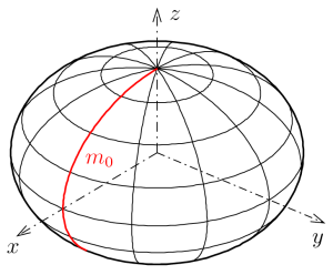 Ellipsoid-rotationsflaeche